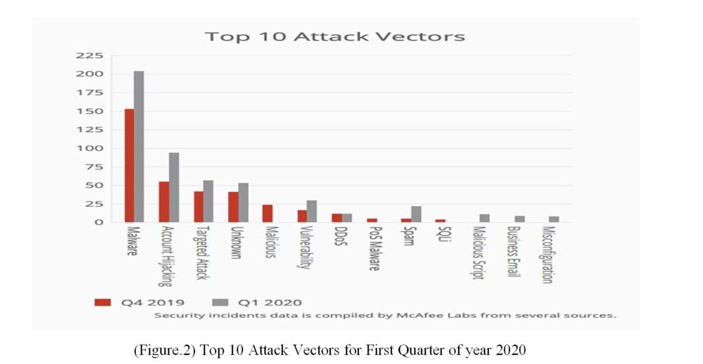 (Figure.2) Top 10 Attack Vectors for First Quarter of year 2020